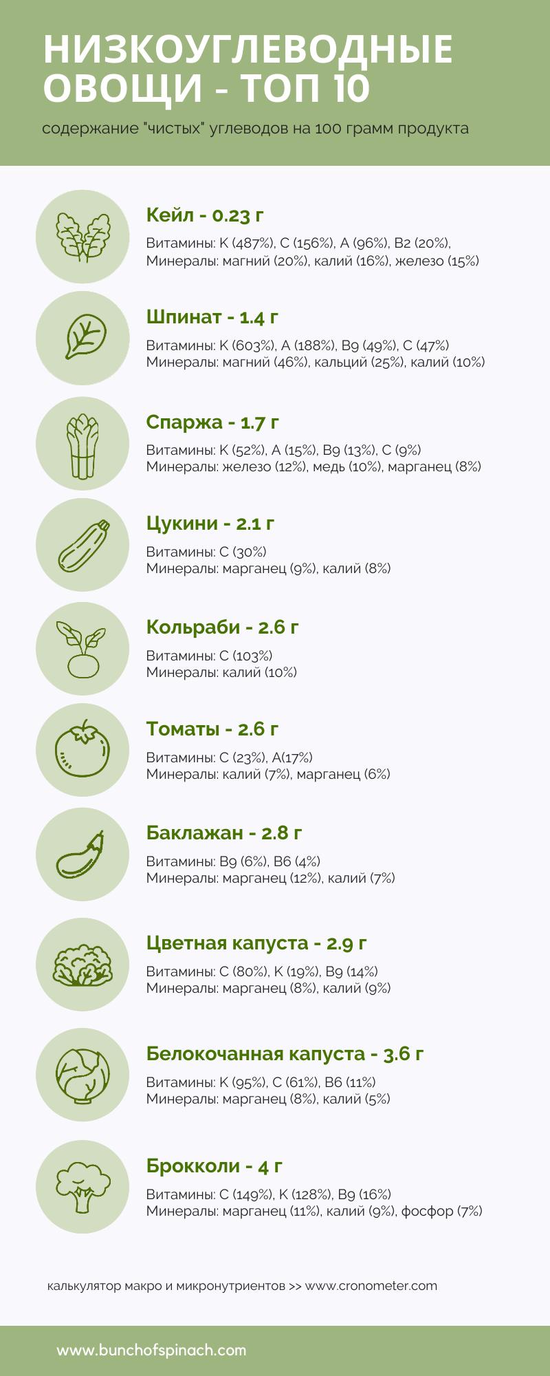 овощи на кето топ 10