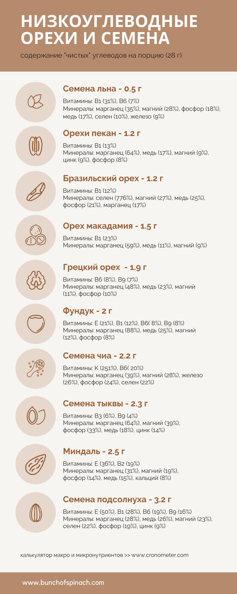 орехи и семена на кето топ 10